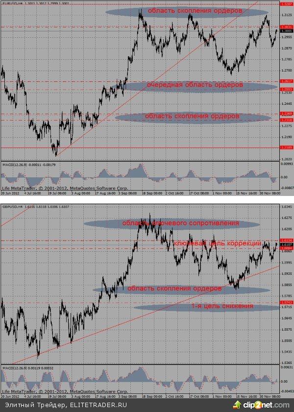 """Настойчивость """"быков"""" в, так называемых, сырьевых валютах указывает на высокие риски открытия позиций на продажу, открытых до объявления итогов заседания ФРС США"""