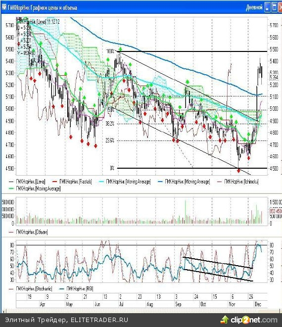 Оба индекса находятся в зонах скопления различных сопротивлений, как горизонтальных, так и линий нисходящих трендов, длительностью от года и выше