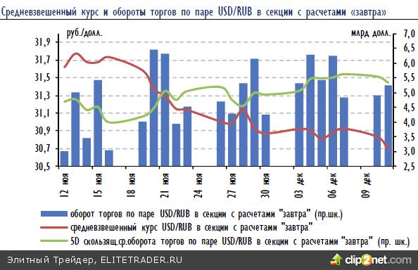 Российский рынок закрыл торги вторника в символическом плюсе