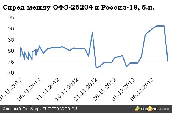 Ситуация на рублевом долговом рынке в ноябре