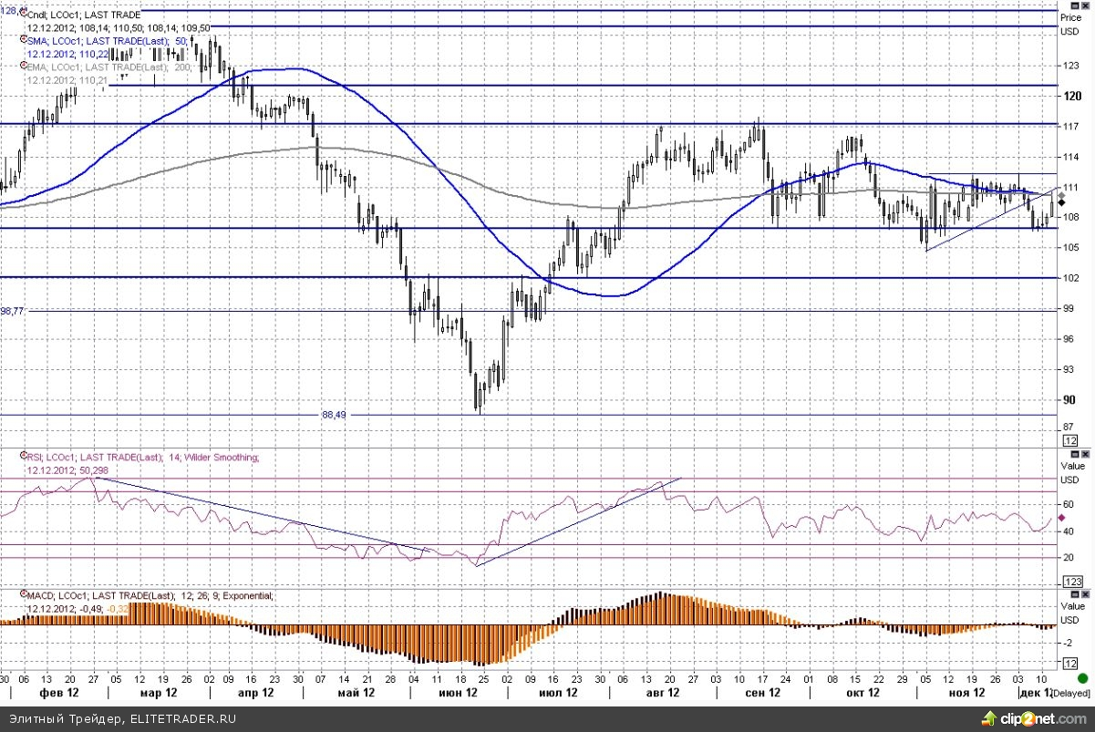 Цены на черное золото пошли наверх