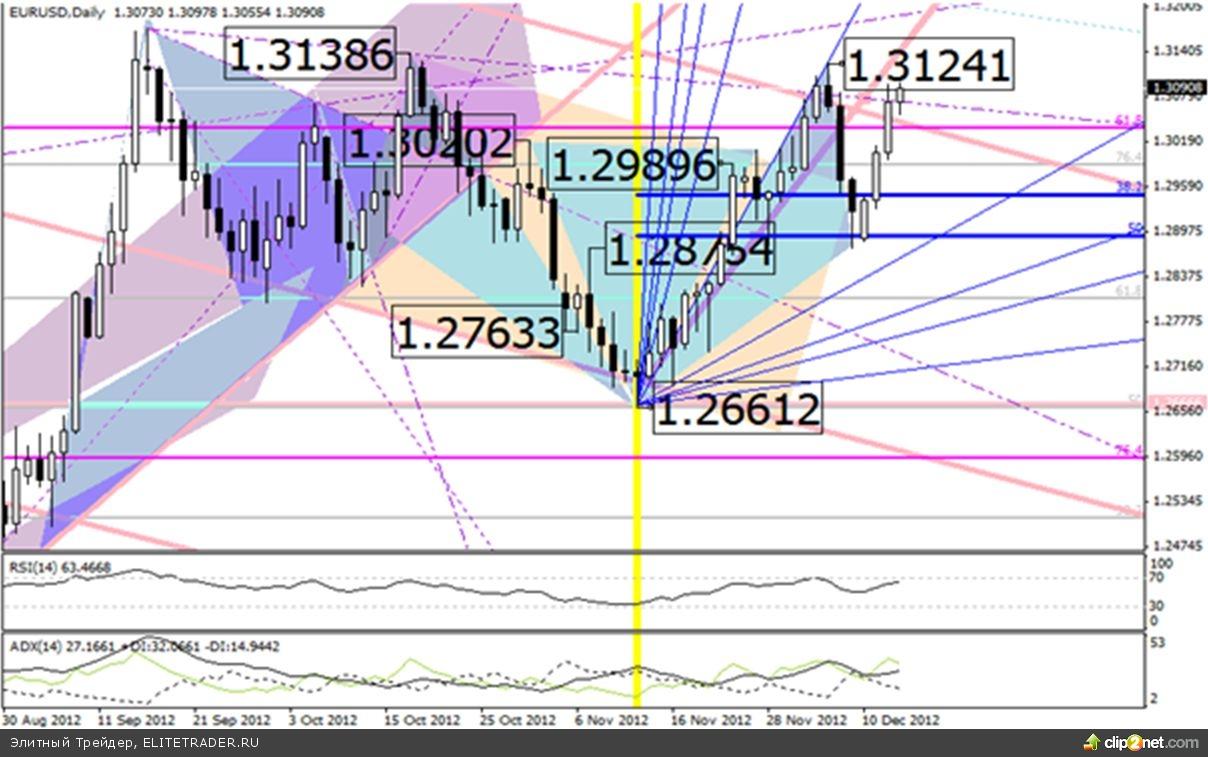 Валютные войны научат рынок торговать евро в диапазоне