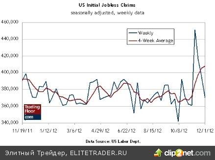 Евро/франк, заявки на пособие по безработице и розничные продажи в США
