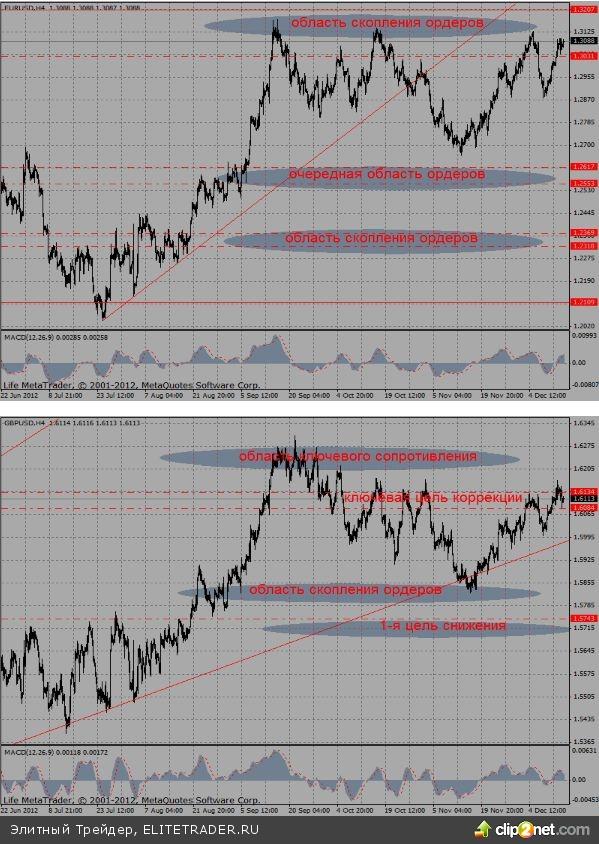 """После трех дней практически безоткатного роста курса евро, """"медведи"""" вчера, наконец, напомнили о себе"""