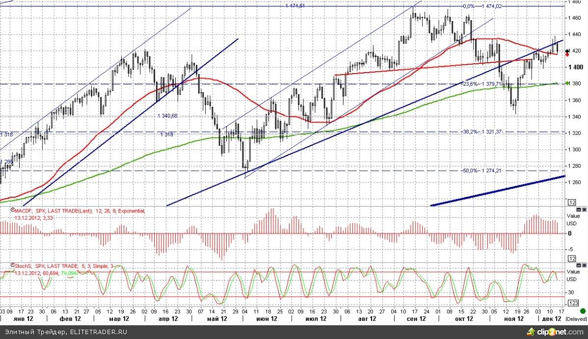 Fiscal Cliff продолжает нервировать рынки