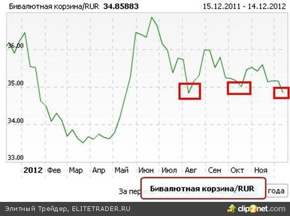 Физлица поверили в дальнейшее укрепление рубля, юрлица начали откупать шорт