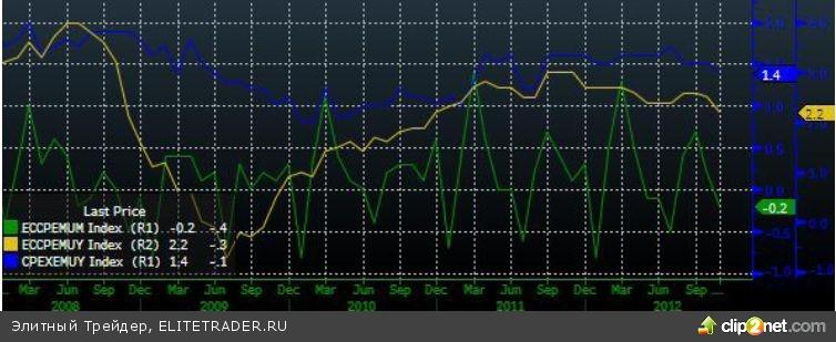 Боковое движение на минимальных торговых оборотах
