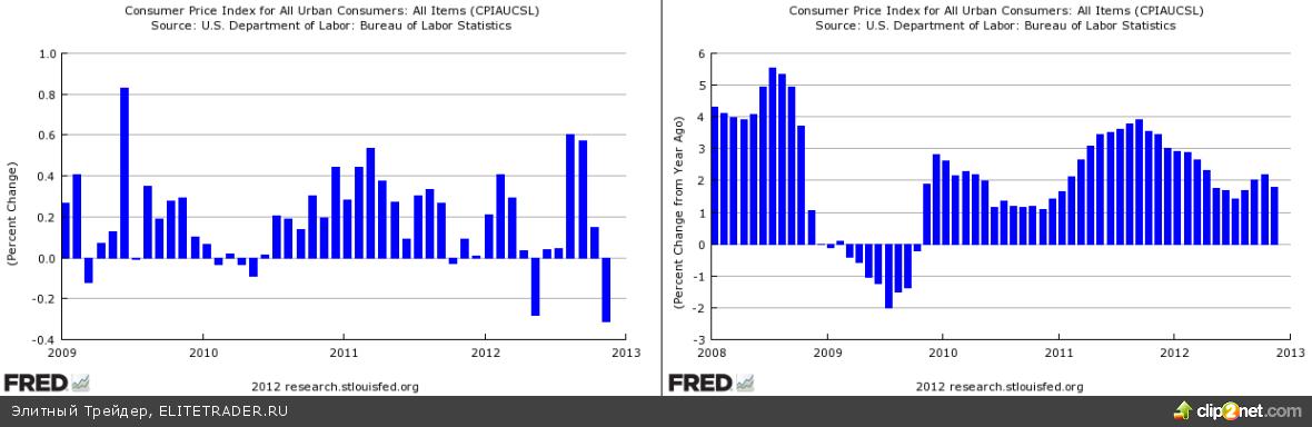 Фьючерсы удержались в плюсе, несмотря на низкий Empire State index