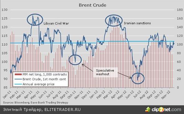 Нефть в 2013 году: Brent будет торговаться на уровне $90-125 за баррель