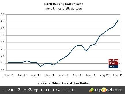 Потребительские цены в Великобритании, «Красная книга» и индекс жилищного рынка NAHB в США