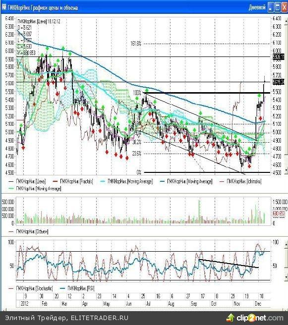 Вчерашний день на российских биржах ММВБ и РТС вновь прошел под зелеными знаменами «быков», оба индекса существенно прибавили в весе