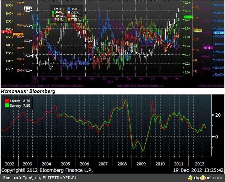 Вышедшая статистика по индексам цен производителей оказалась лучше ожиданий