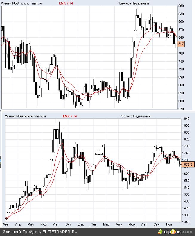 Сейчас на рынке самое слабое то - что на самом деле самое ценно