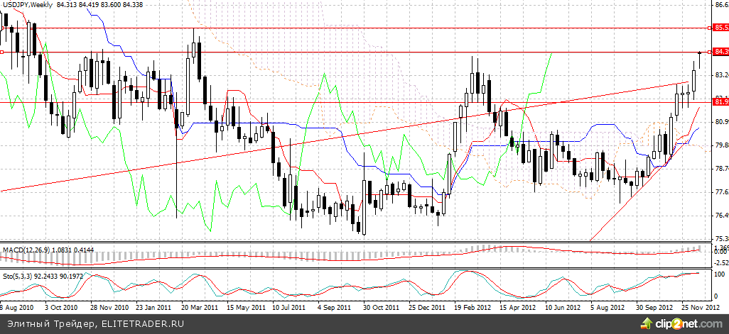 Японскую иену ждет новый раунд ослабления