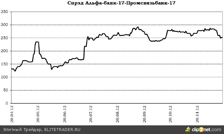 За последние два месяца на рынке евробондов наблюдался бурный рост цен