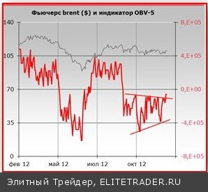 Настойчивые попытки индекса ММВБ пробиться выше уровня ~1486 п. указывают на то, что очень скоро этот рубеж будет пройден