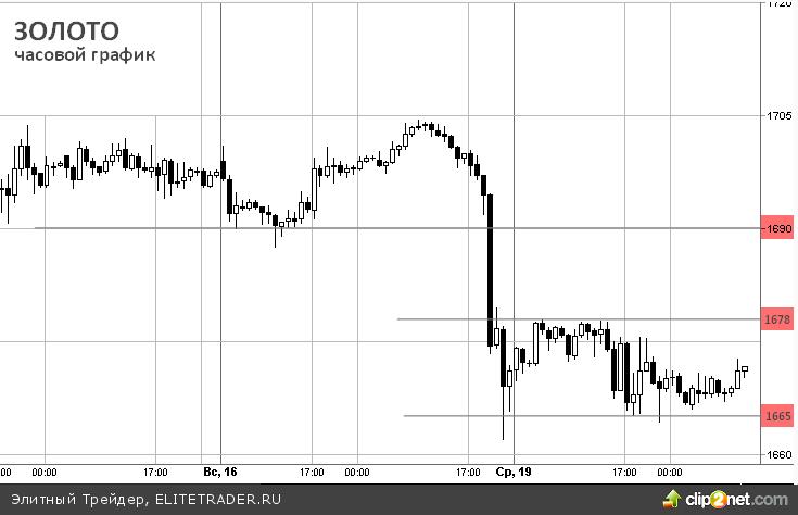 Падение цен на рынке драгоценных металлов, ралли is over