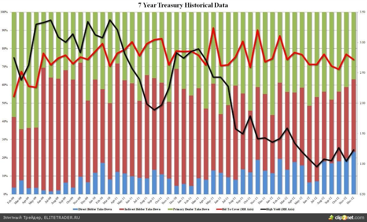 Доходность по 7-летним облигациям США существенно выросла, указав на рост аппетита инвесторов к риску