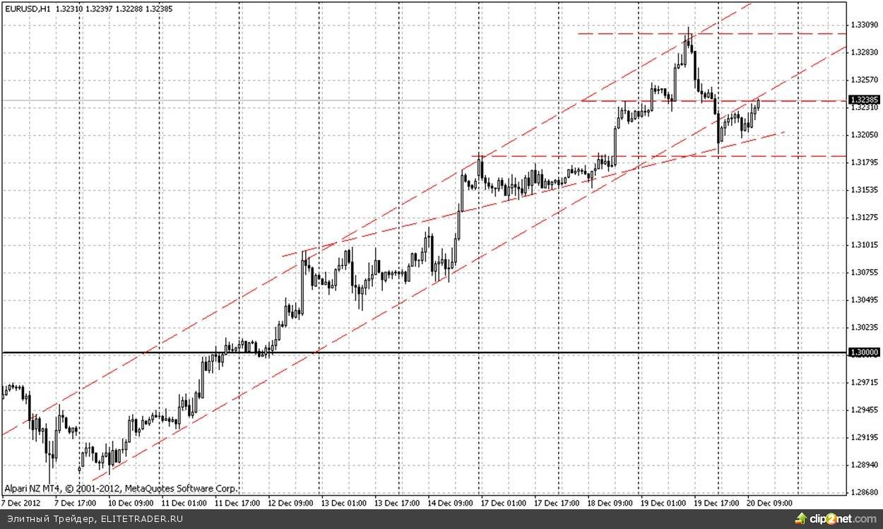 Евро вырос на «тонком» рынке