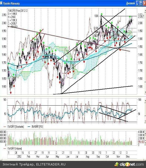 Торговля в диапазоне текущего года приняла форму сужающейся формации и от того в какую сторону состоится прорыв будет зависеть динамика следующего года