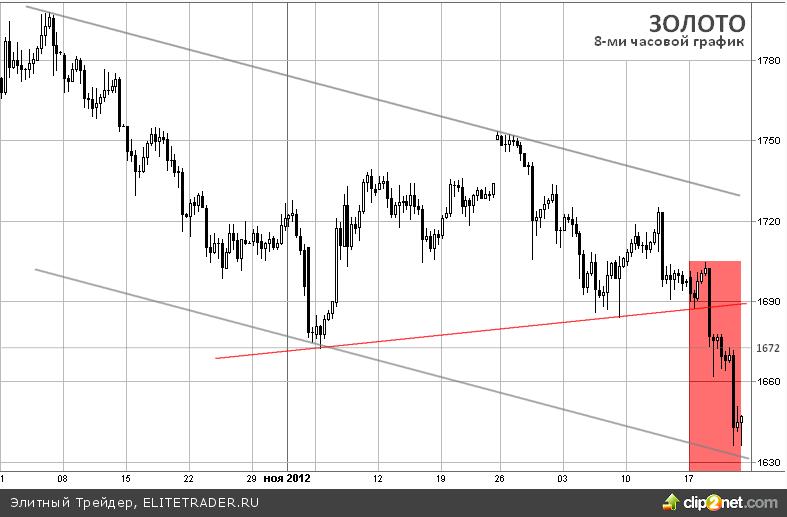 Худшая неделя на рынке золота за последние 6 месяцев, банки начинают массовые закупки металла