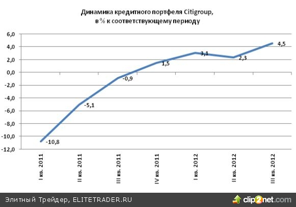 Citigroup (C) идет на очередное сокращение расходов