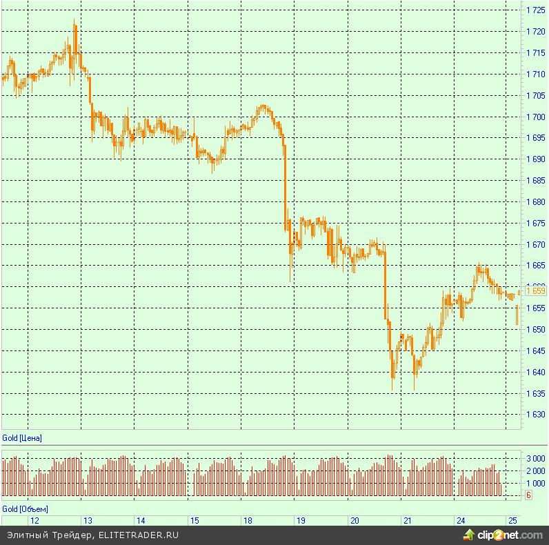 Золото подорожало, так как японский премьер вынуждает ЦБ ускорять инфляцию