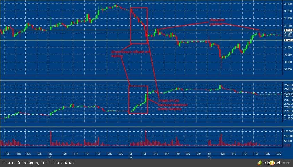 Основная игра под конец года пойдет в валютной секции ФОРТС. Фьючерсы на акции и индексный фьючерс ушли в штиль