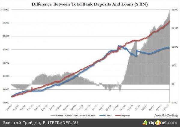 Банковские депозиты в США превысили займы на $2трлн