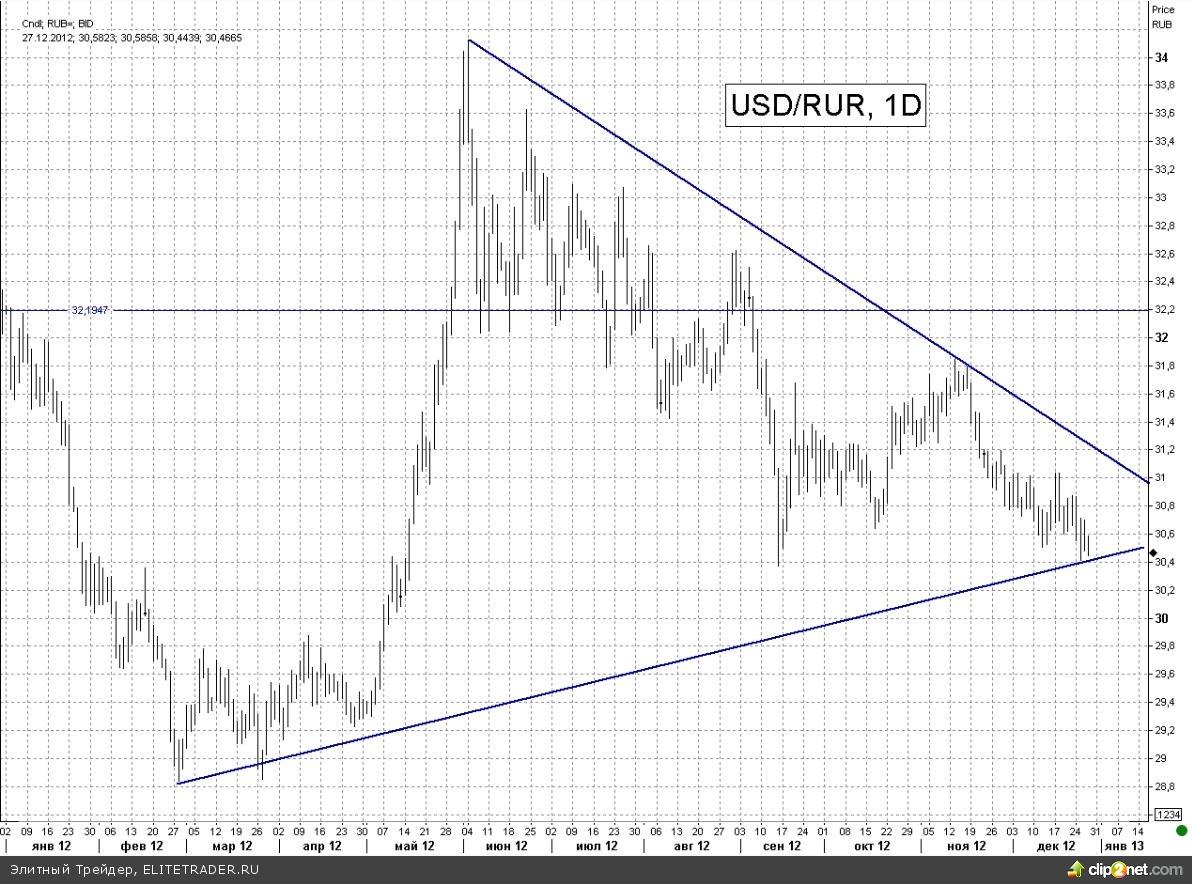 Взлеты и падения российского рынка в 2012 году, взгляд на 2013 год