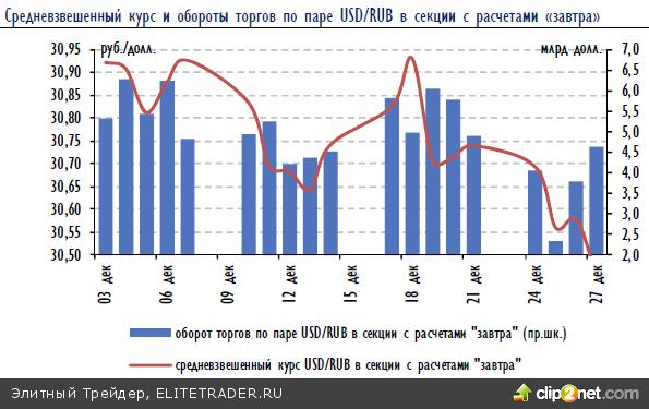 Российский рынок вчера неплохо подрастал в ожидании позитивных новостей из США, однако ближе к концу сессии игроки предпочли зафиксировать прибыль
