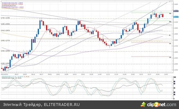Колебания европейской валюты на фоне ослабления аппетитов к риску