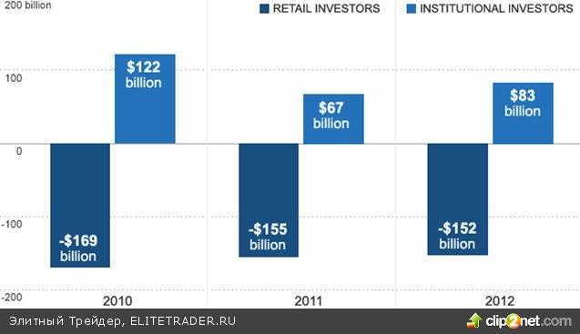 Американские инвесторы вывели $150 млрд в 2012 году