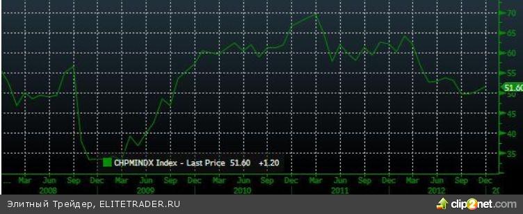 Разнонаправленная динамика индексов в узком диапазоне