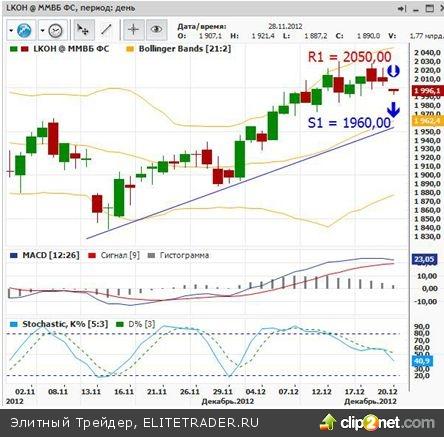 Акции Лукойла: движение в точности с прогнозами