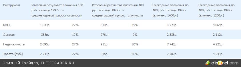 Сравнительное исследование эффективности инвестиций в мире 1900-2011
