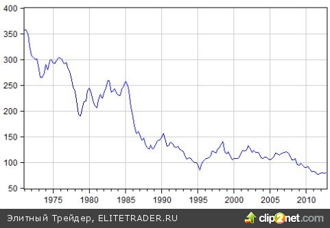 Продолжаем надеяться, что в 2013 году увидим «зеленые побеги», а не глобальную «засуху» в связи с иссякшим денежным потоком