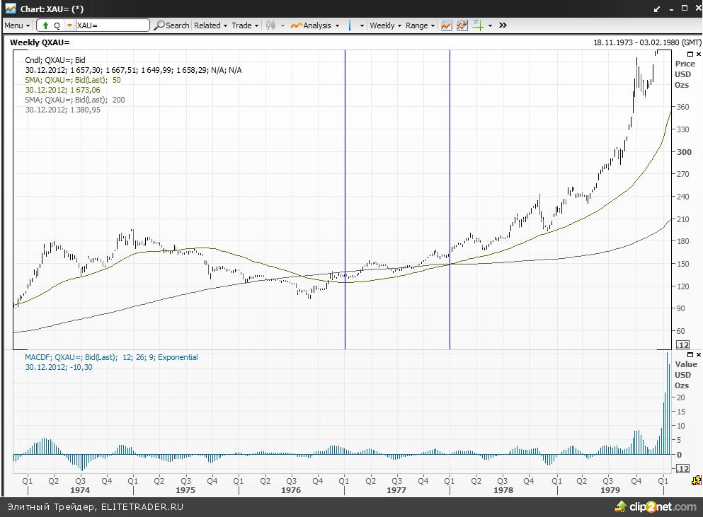 В начале нулевых золото было по 300 в среднем. В конце 60-х золото было 35