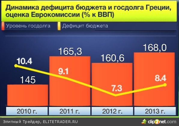 10 ключевых событий в экономике за 2012 год