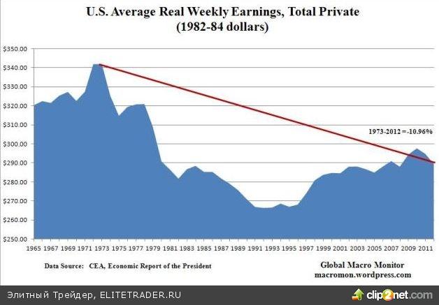 Америка – экономика, растущая на «пузырях»