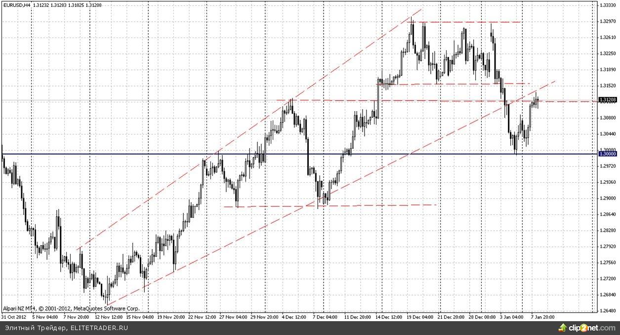 Евро держится выше отметки 1,30