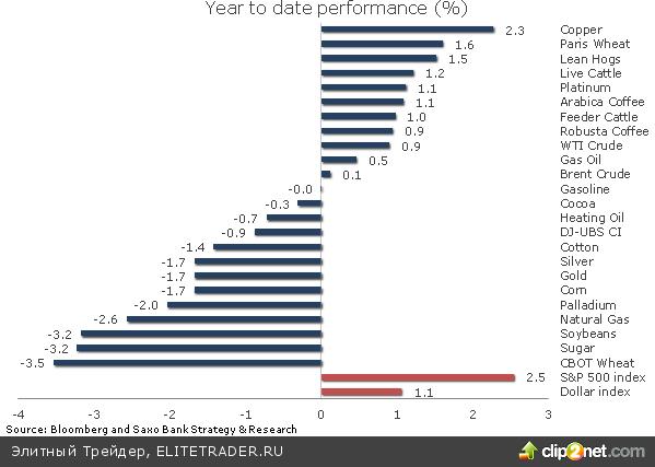 Нервозная торговля − именно так было бы лучше всего описать динамику на рынках в первую короткую неделю 2013 года