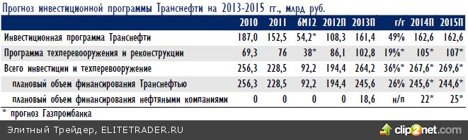 Российский рынок акций начал 2013 год с роста (8 января) примерно на 3% вслед за международными площадками.