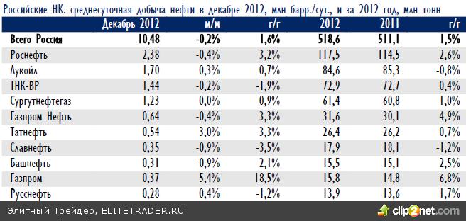 Российский рынок акций вчера консолидировался без внешних идей на небольших объемах, движение можно было заметить только в отдельных акциях