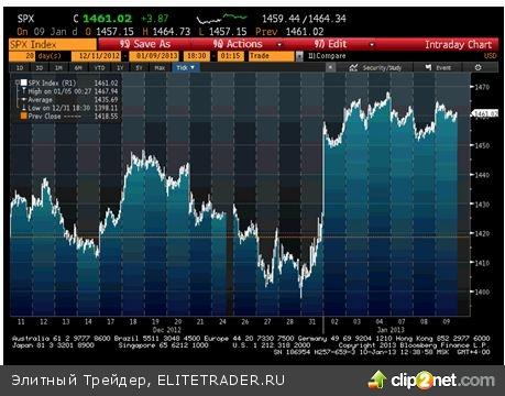 """После скачка вверх из-за урегулирования """"фискального обрыва"""" американский индекс акций S&P500 уже неделю находится в коридоре 1455-1465"""
