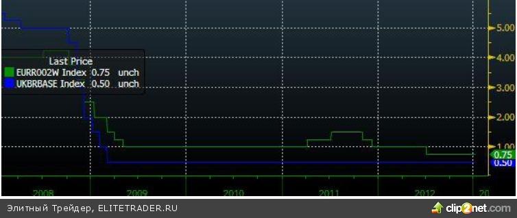 Российский фондовый рынок: в поиске новых драйверов роста