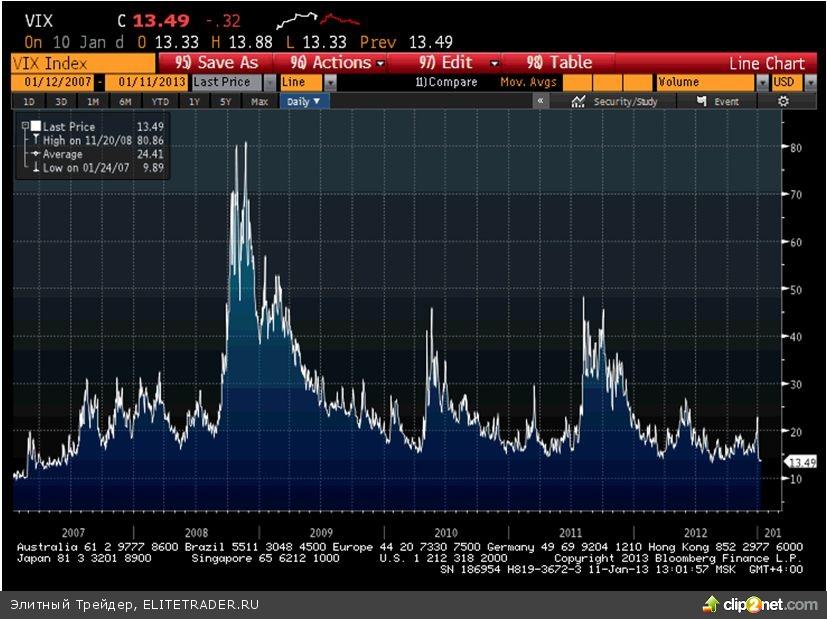 Рынок в США вчера в конце сессии вырвался на новый максимум с 2008 года