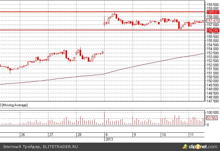 Фьючерс на индекс РТС в 2013 году торгуется в узком диапазоне 156 200 - 158 500 пунктов