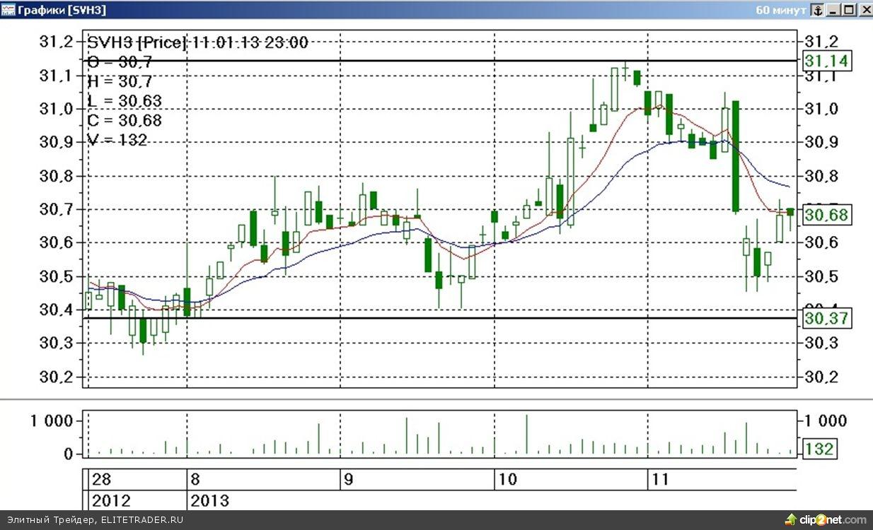 Первая торговая неделя нового 2013 года на срочном товарном рынке ФОРТС прошла под знаком разнонаправленных тенденций
