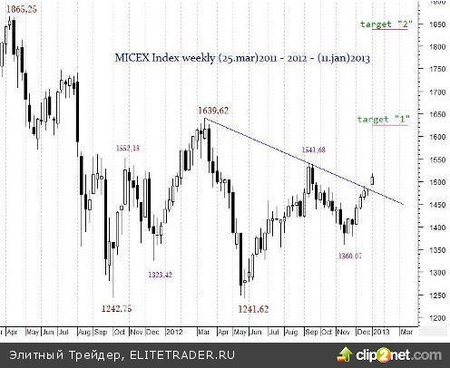 Чистое прохождение намеченной линии Демарка на недельном графике в первую торговую неделю по индексу ММВБ.